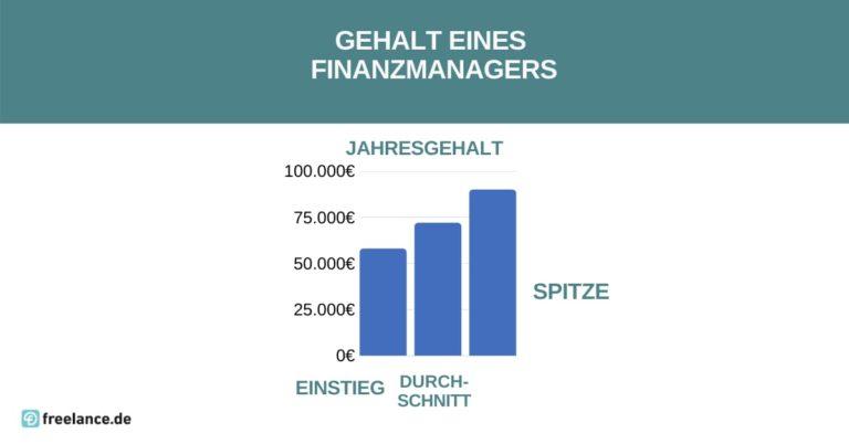 Gehalt Finanzmanager