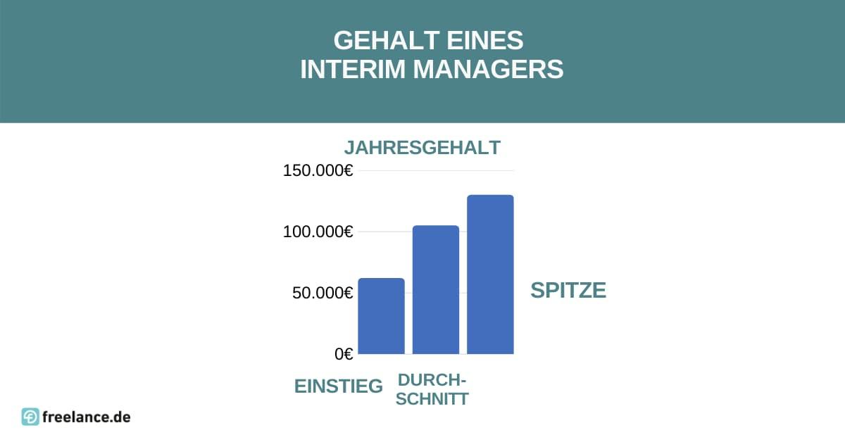 Gehalt Interim Manager