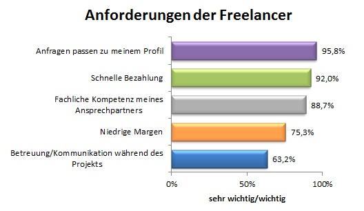 Anforderungen der Freelancer