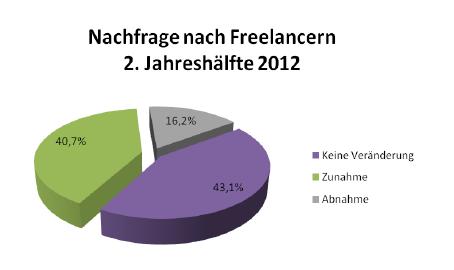 Nachfrage nach Freelancern