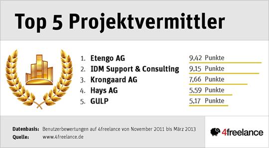Top 5 Projektanbieter