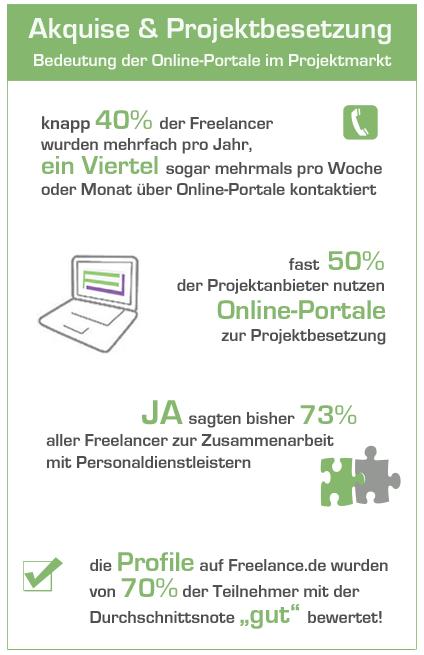 Freelance.de Umfrage