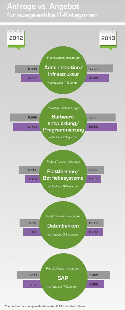 Infografik Projektmarkt Anfrage vs. Angebot