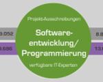 Anfrage vs. Angebot - Vergeich 2013/2014