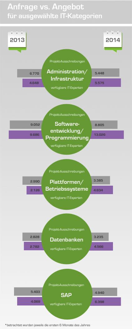 Infografik Angebot vs. Nachfrage im Projektmarkt