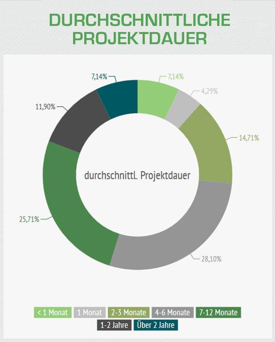 Durchschnittliche Projektdauer der Freelancer