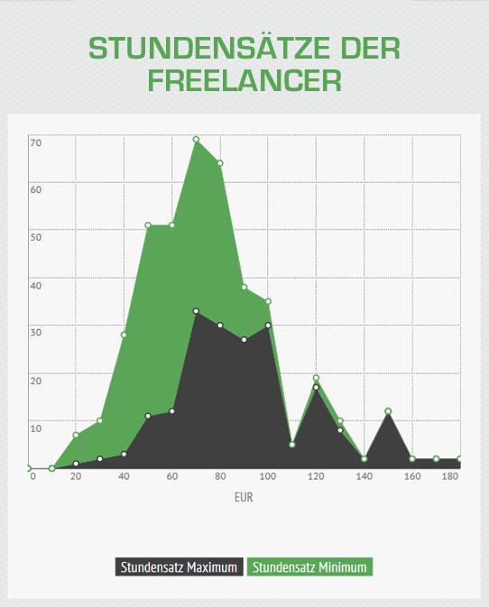 Stundensatz Freelancer
