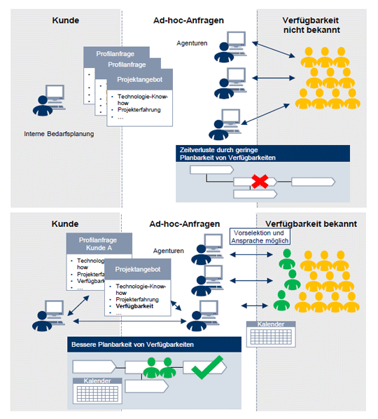 Lünendonk®-Marktsegmentstudie 2015