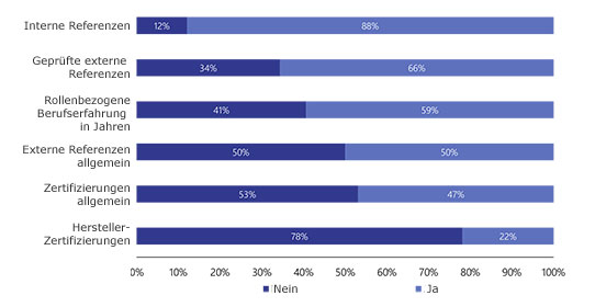 Interne und geprüfte externe Referenzen sind die wichtigsten Bewertungskriterien.