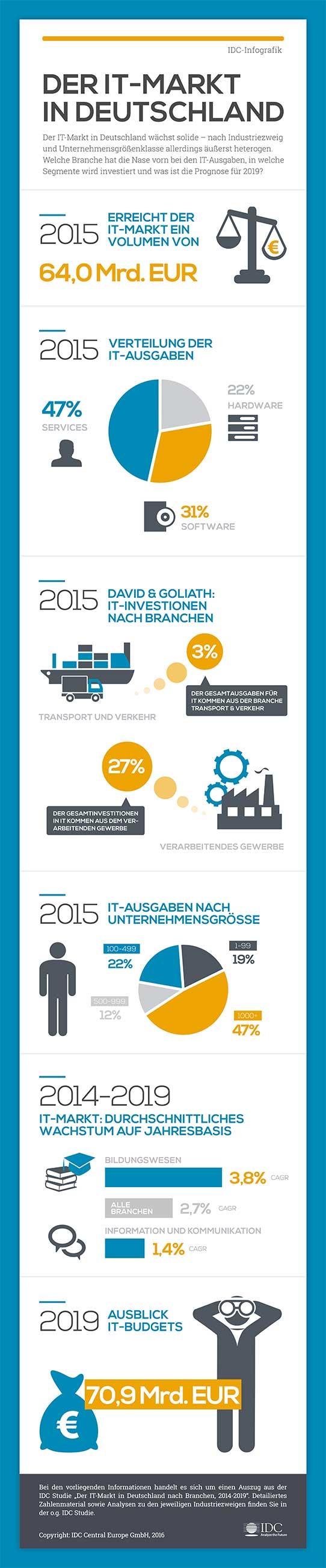 IDC_Infografik_IT-Markt_2016