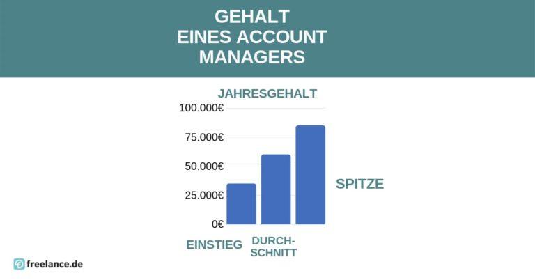 Gehalt Account-Managers