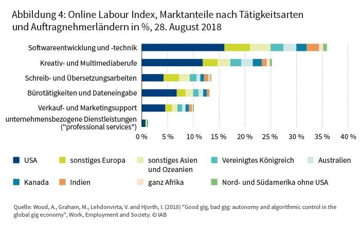 Gig-Working Marktanteile nach Tätigkeitsarten
