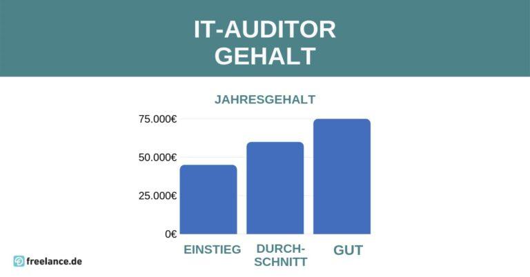 das Gehalt eines IT-Auditors