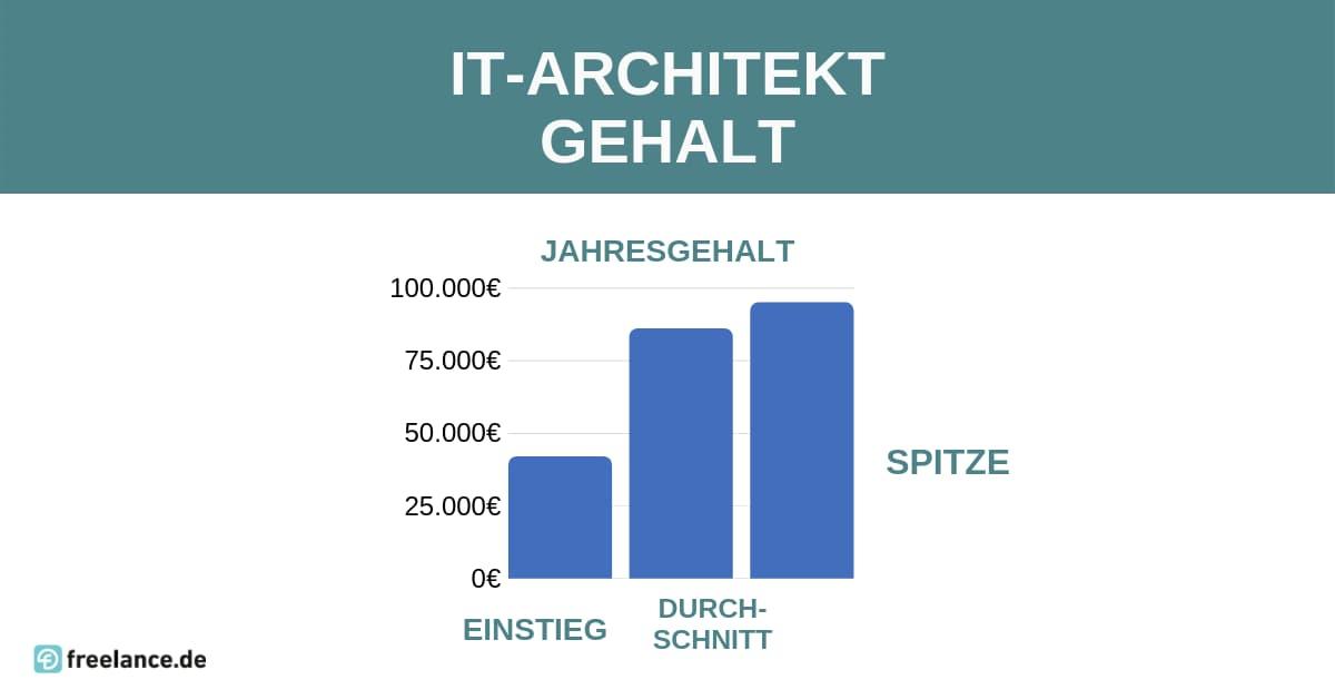 Gehalt IT-Architekt