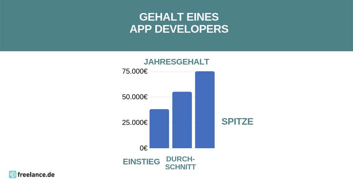 Gehalt App Developer