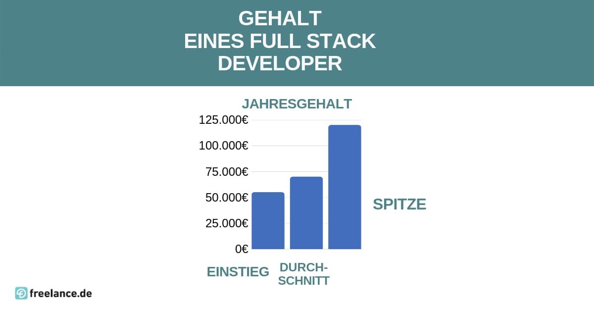Gehalt Full Stack Developer