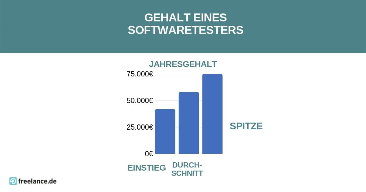 Gehalt Softwaretester