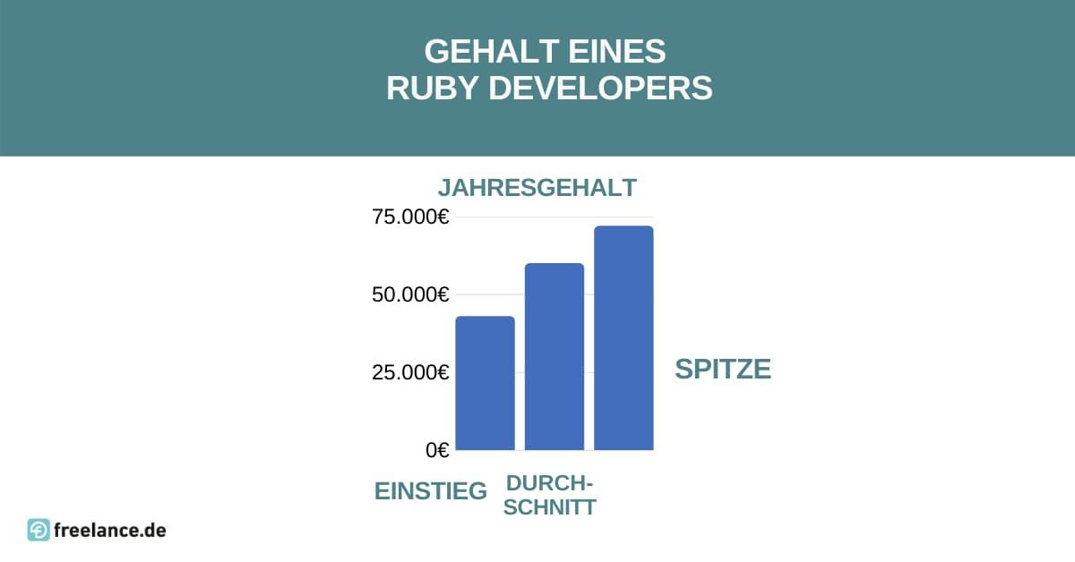 Gehalt Ruby Developer