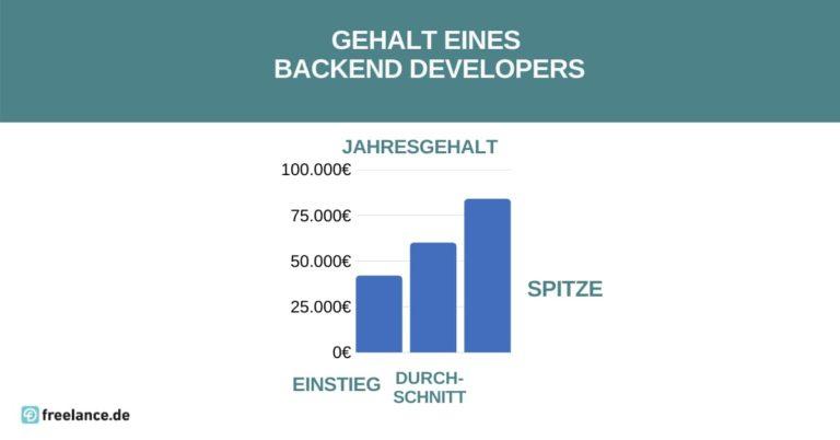 Gehalt Back-End-Developer