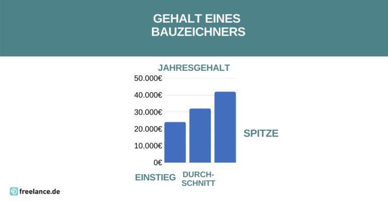 Gehalt Bauzeichner