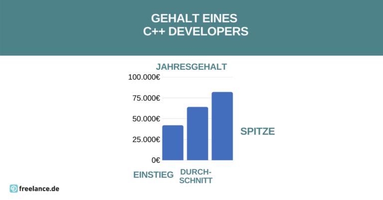 Gehalt C++ Developer
