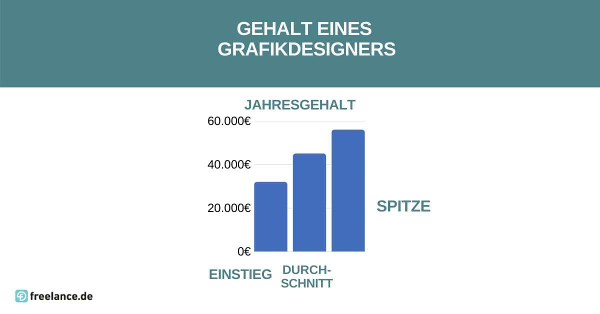 gehalt grafikdesigners