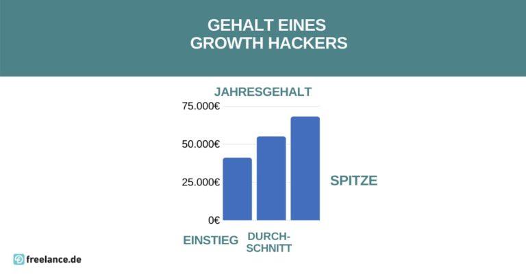 Gehalt Growth Hacker