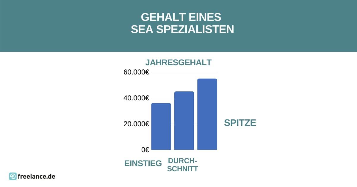 Gehalt SEA Spezialist
