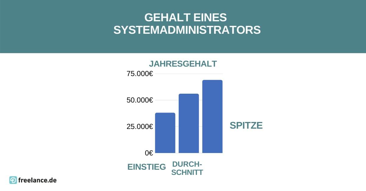 gehalt systemadministrator