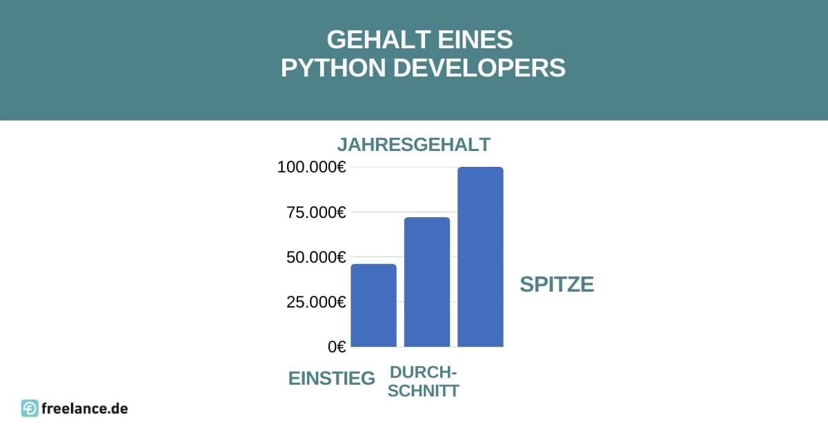 Gehalt Python Developer