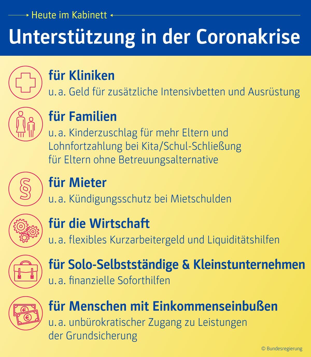 Coronakrise Hilfspaket